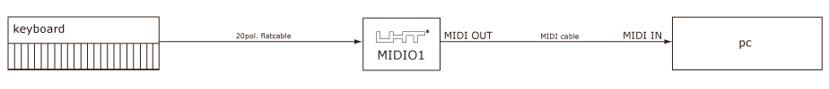UHT - MIDIO1 Example